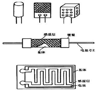 湿敏电阻的型号命名及含义分别是什么